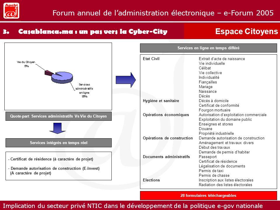 Espace Citoyens 3. Casablanca.ma : un pas vers la Cyber-City
