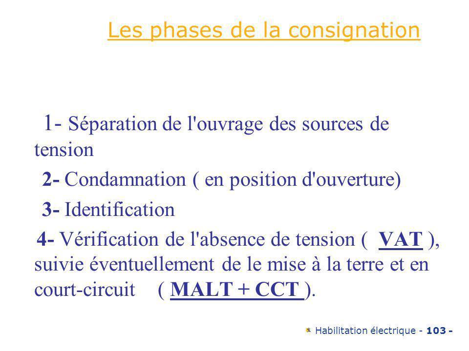 Les phases de la consignation