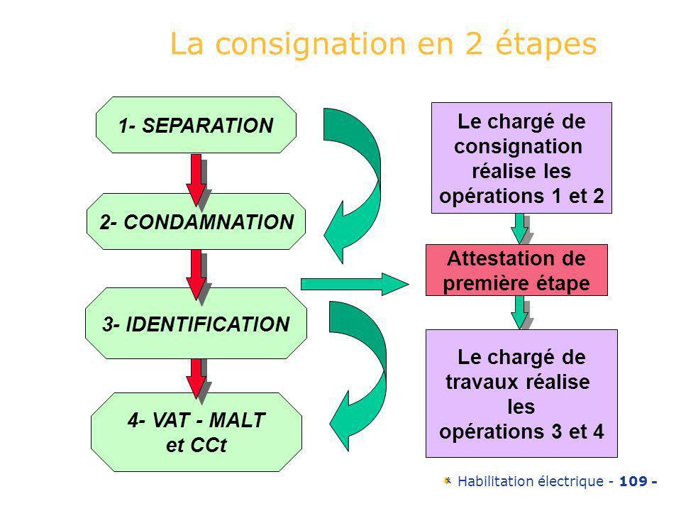 La consignation en 2 étapes
