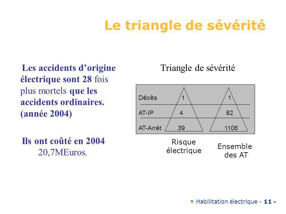 Le triangle de sévérité