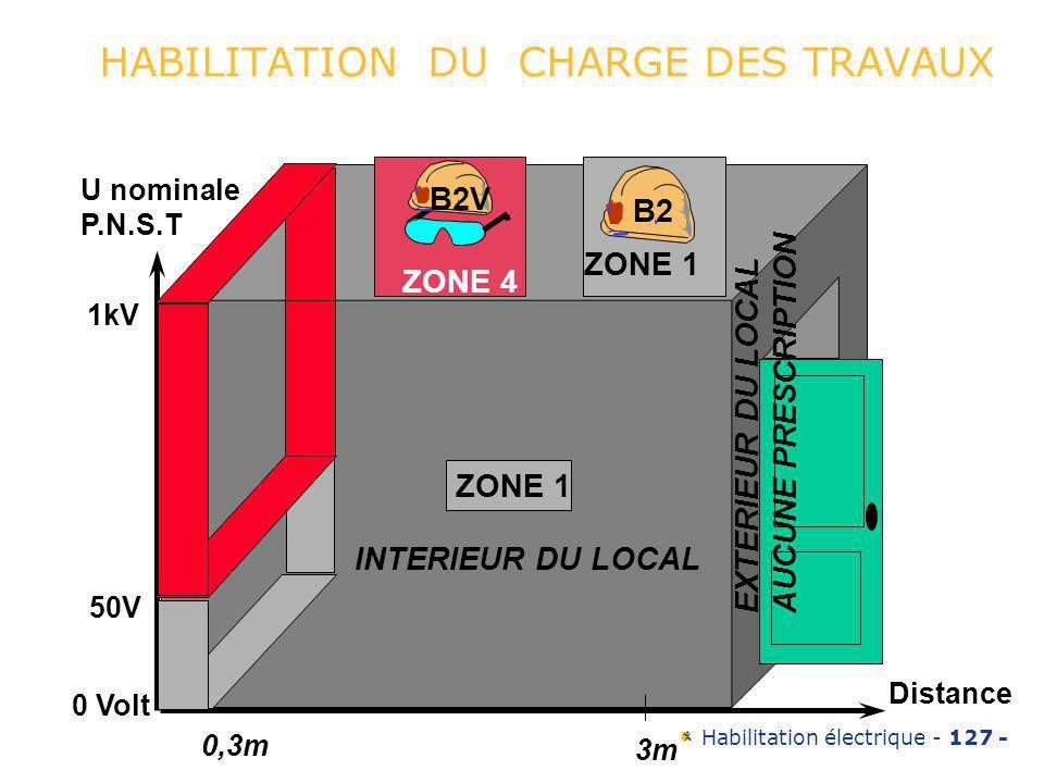 HABILITATION DU CHARGE DES TRAVAUX