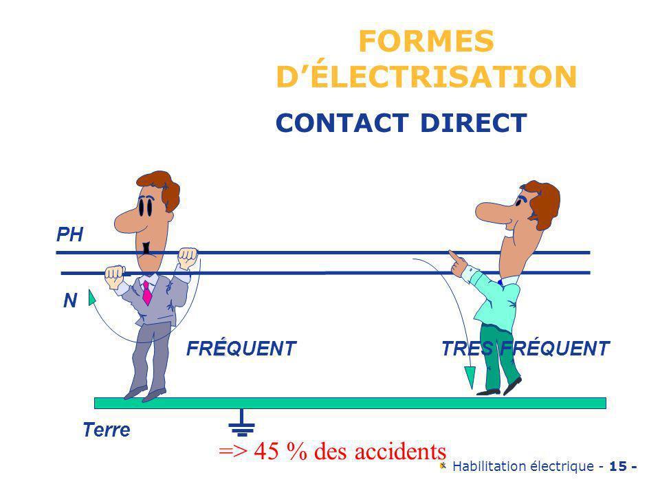 FORMES D'ÉLECTRISATION