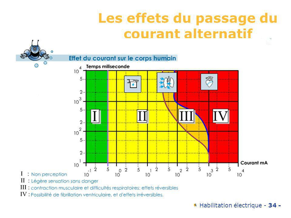 Les effets du passage du courant alternatif