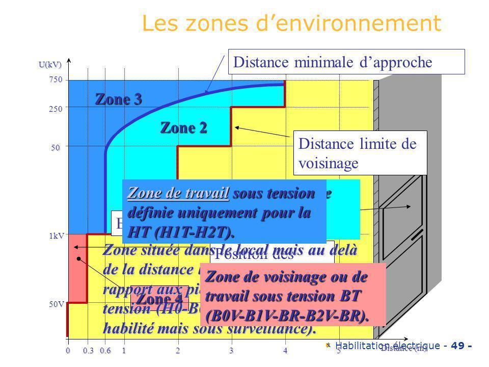 Les zones d'environnement