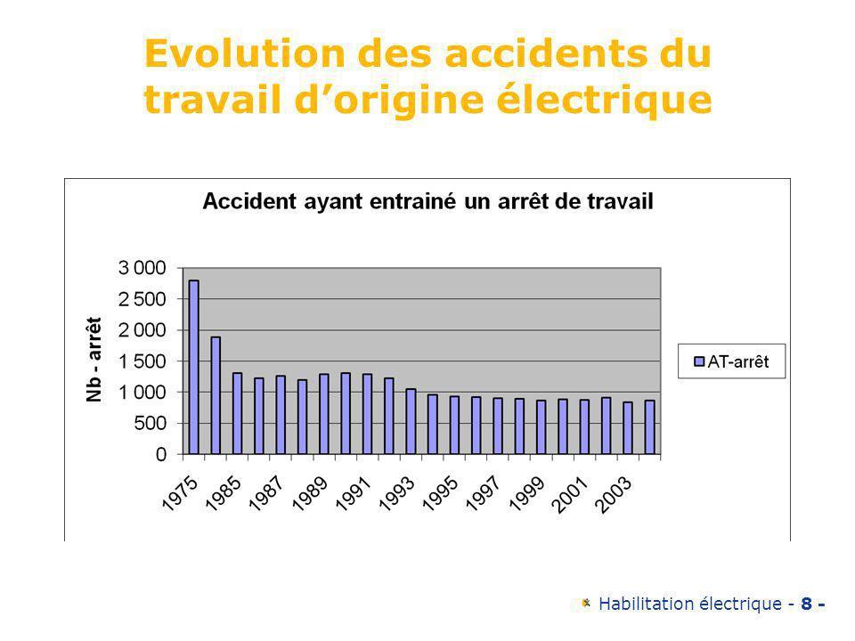 Evolution des accidents du travail d'origine électrique