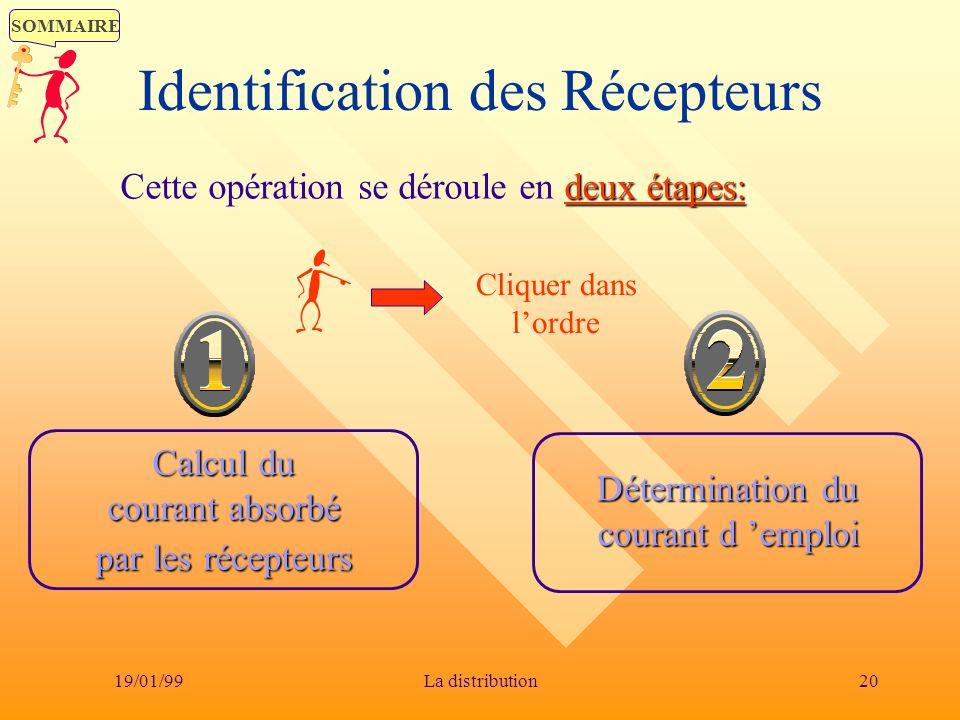Identification des Récepteurs
