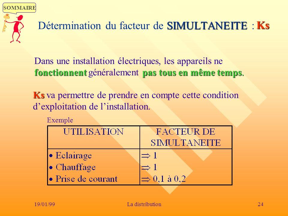 Détermination du facteur de SIMULTANEITE :