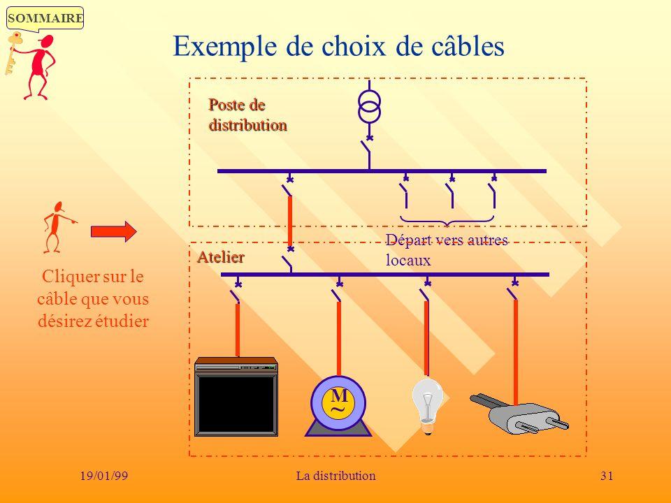 Exemple de choix de câbles