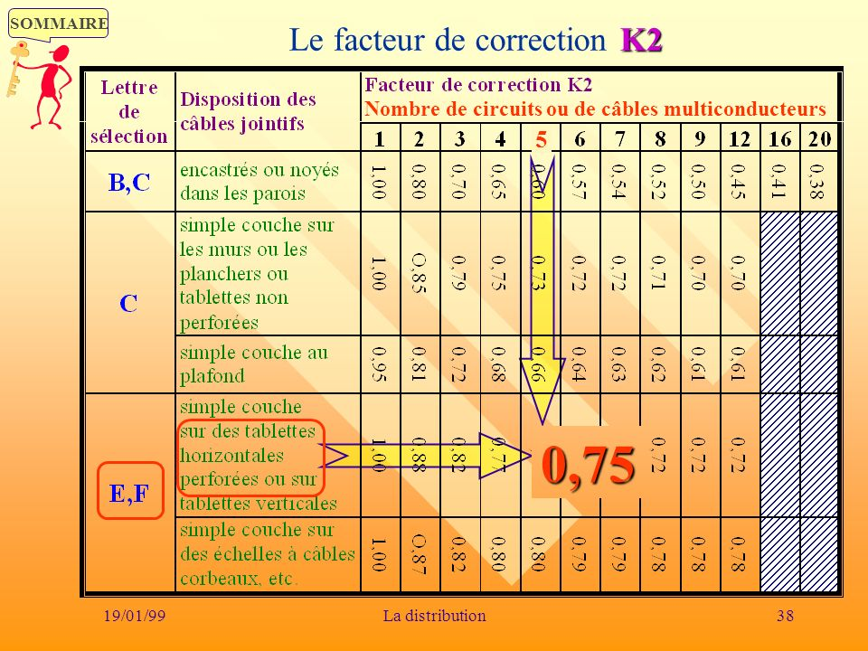 Le facteur de correction K2