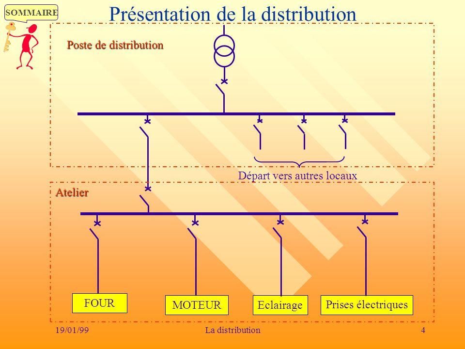 Présentation de la distribution