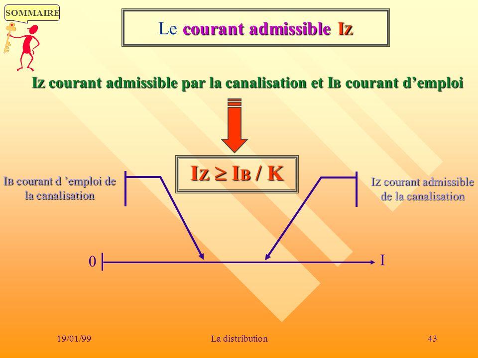 Le courant admissible IZ