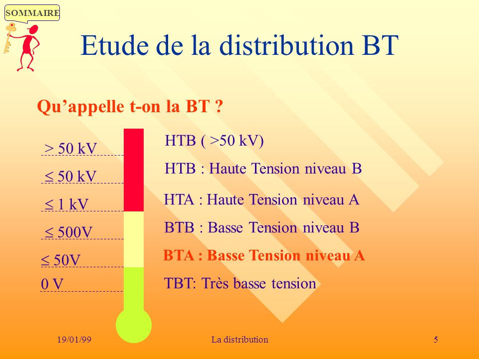 Etude de la distribution BT