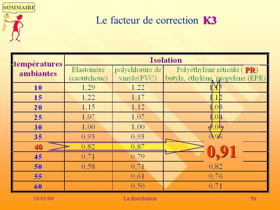 Le facteur de correction K3