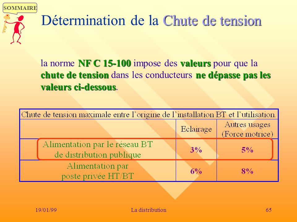 Détermination de la Chute de tension