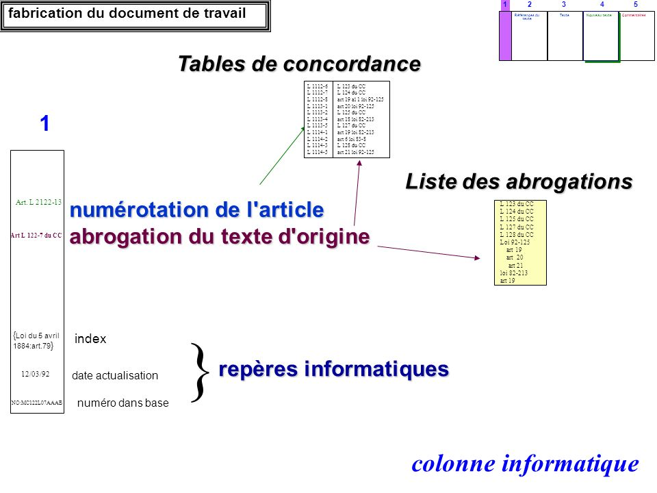 } colonne informatique Tables de concordance 1 Liste des abrogations