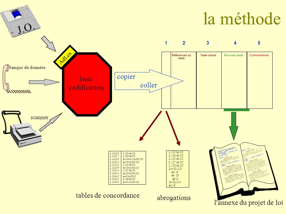 la méthode J.O. copier base coller codification tables de concordance