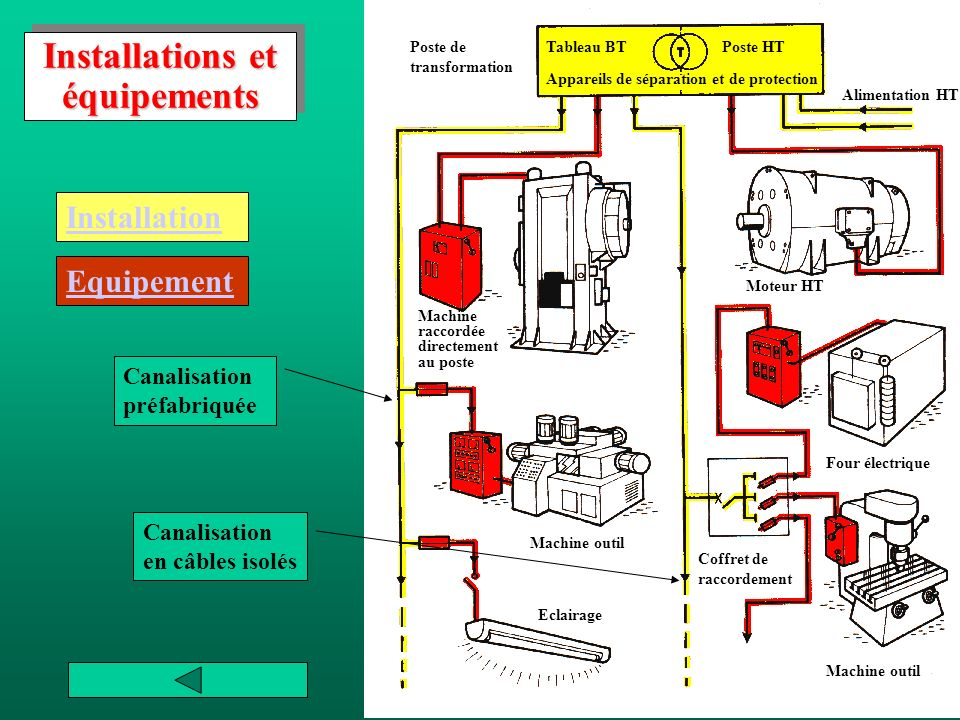 Installations et équipements