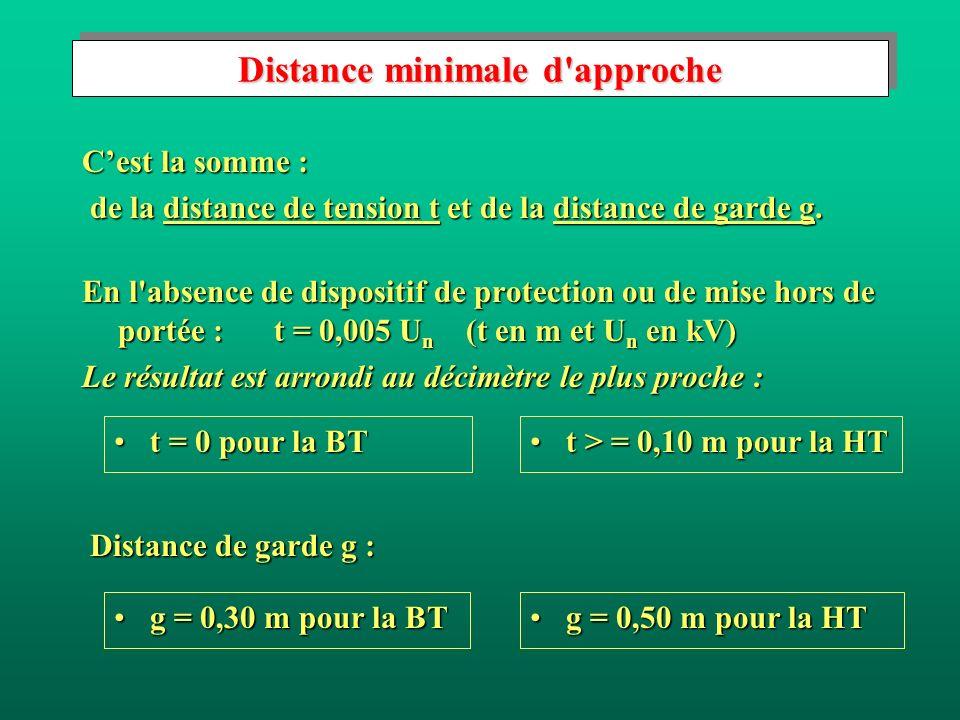 Distance minimale d approche