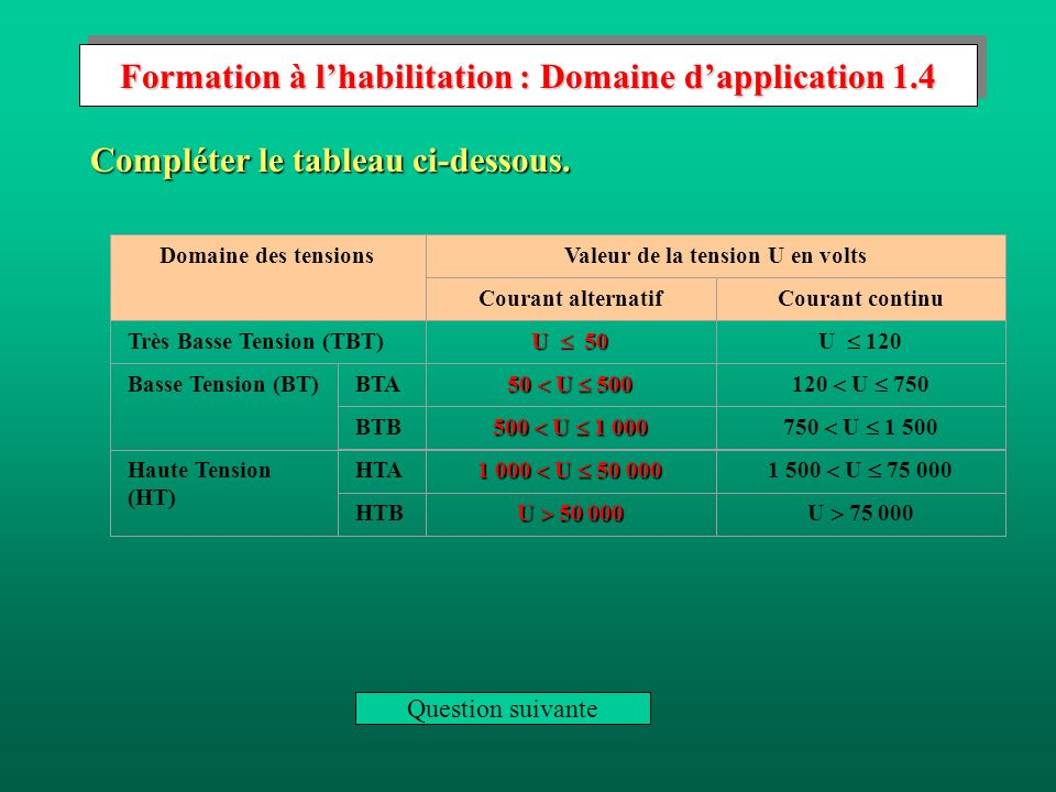 Formation à l'habilitation : Domaine d'application 1.4