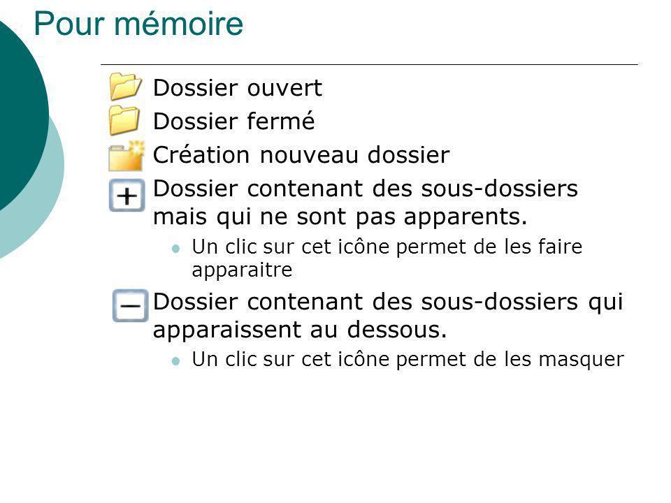 Pour mémoire Dossier ouvert Dossier fermé Création nouveau dossier