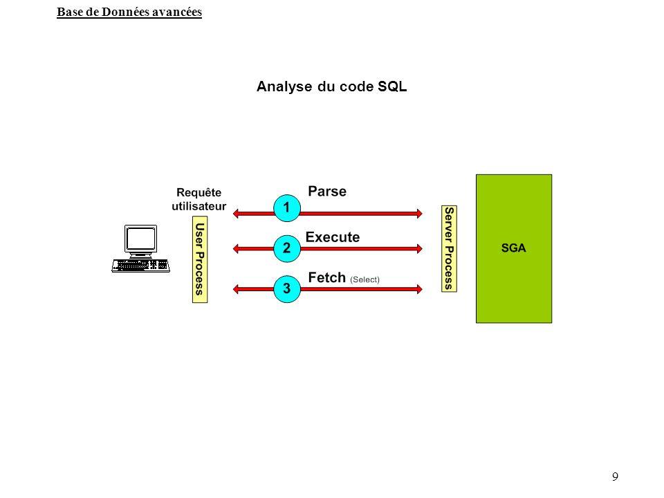 Analyse du code SQL