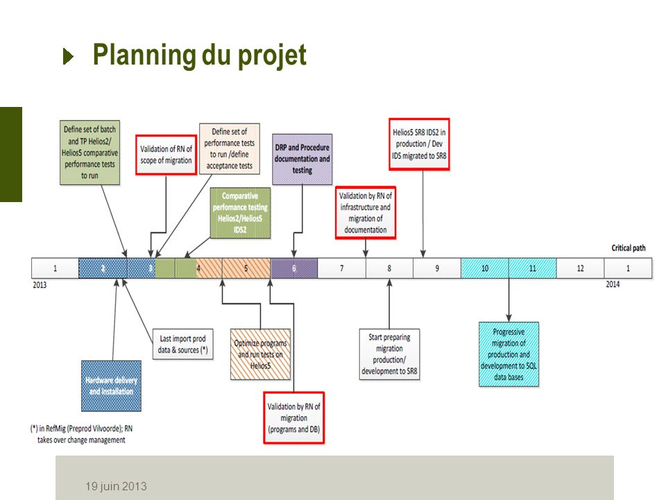 Planning du projet 19 juin 2013