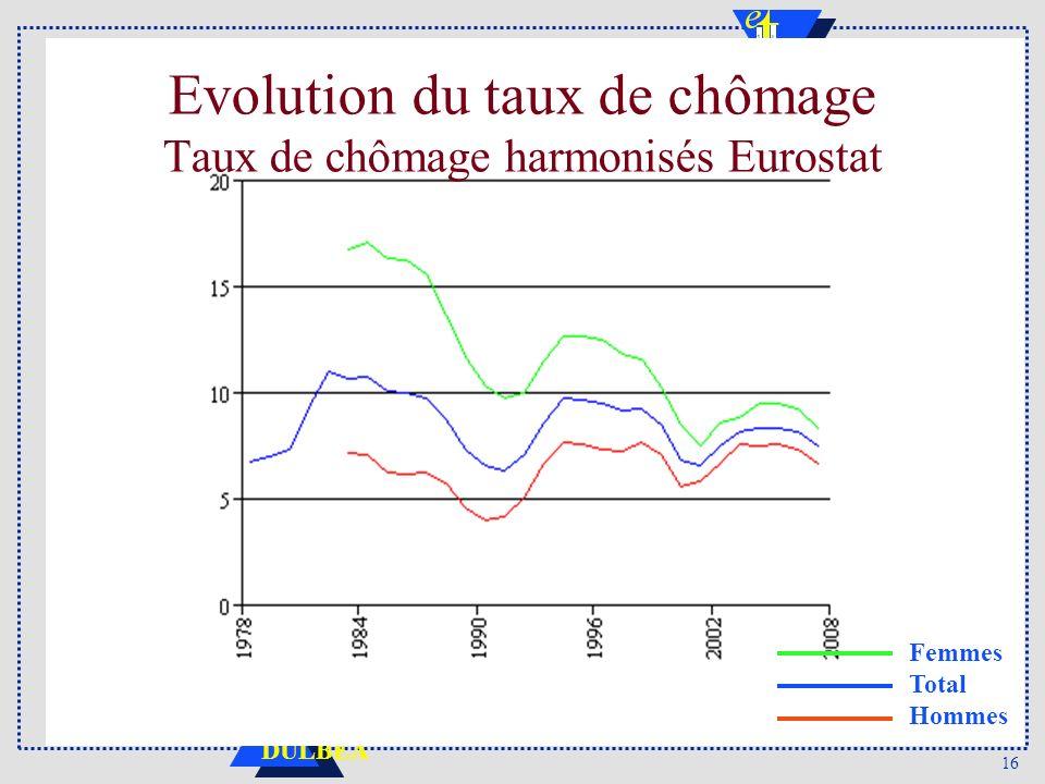 Evolution du taux de chômage Taux de chômage harmonisés Eurostat
