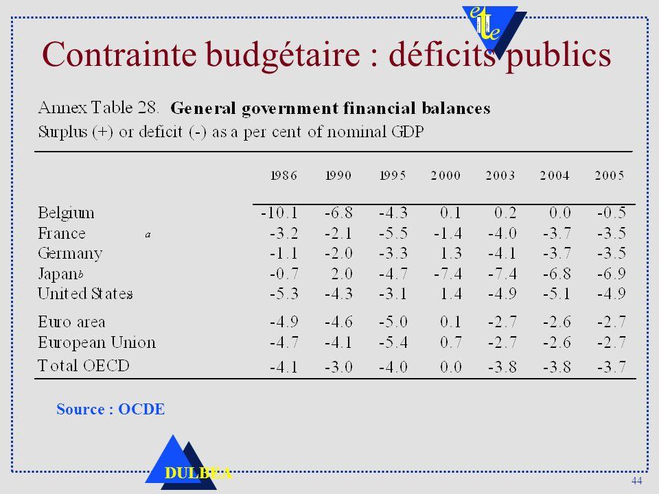 Contrainte budgétaire : déficits publics