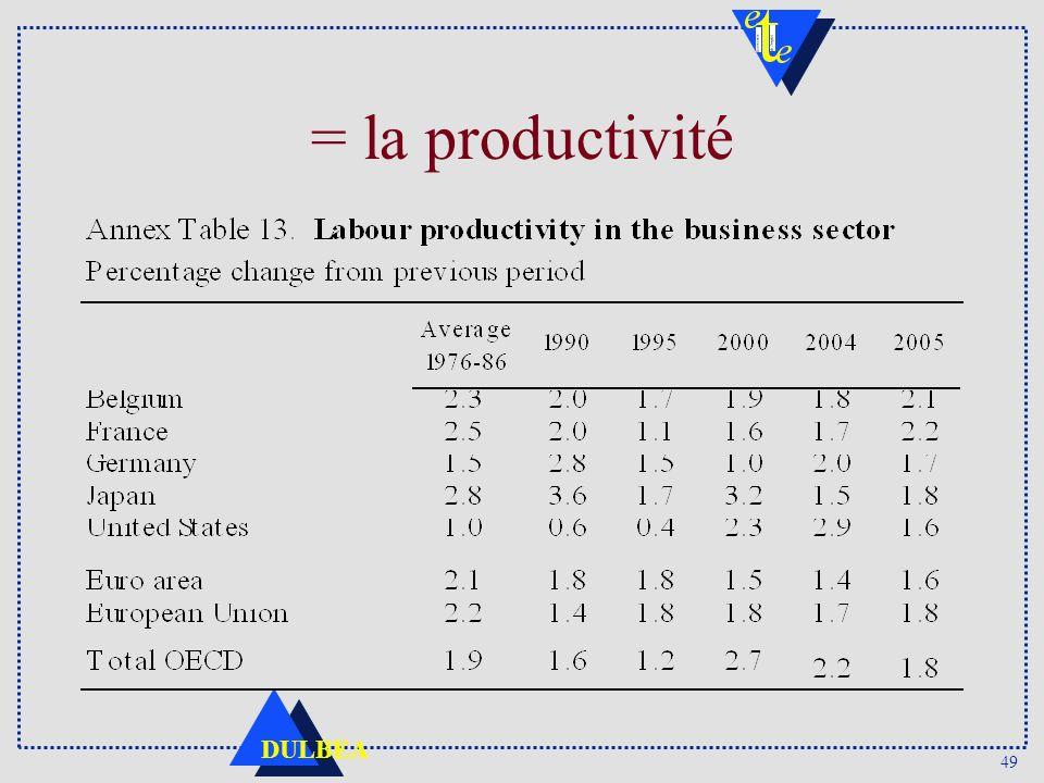 = la productivité