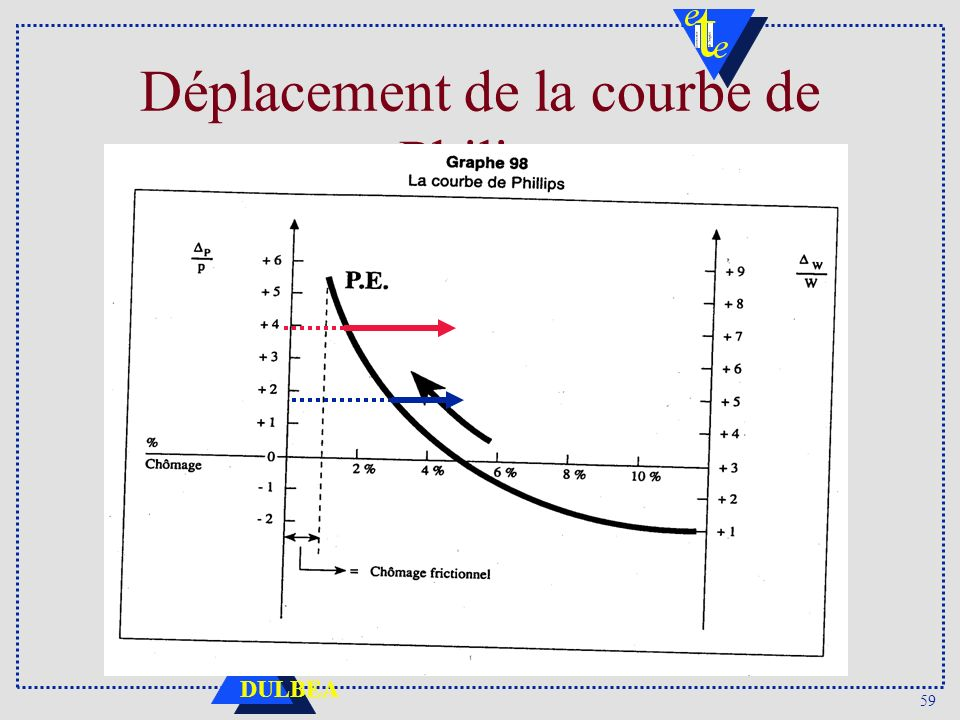 Déplacement de la courbe de Philips