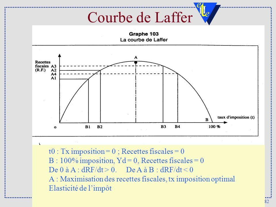 Courbe de Laffer t0 : Tx imposition = 0 ; Recettes fiscales = 0