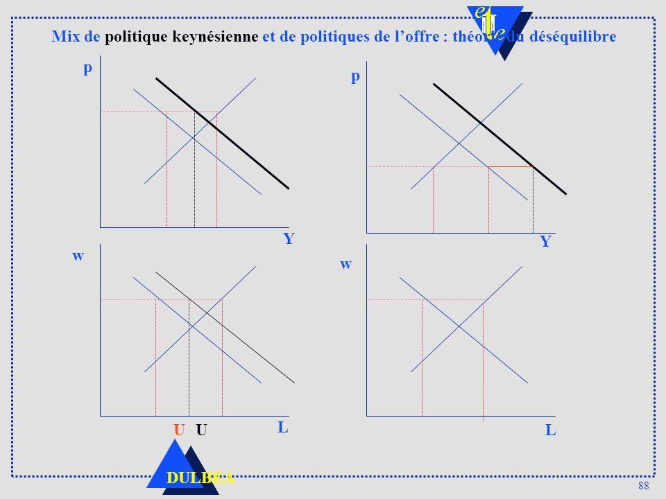 Mix de politique keynésienne et de politiques de l'offre : théorie du déséquilibre