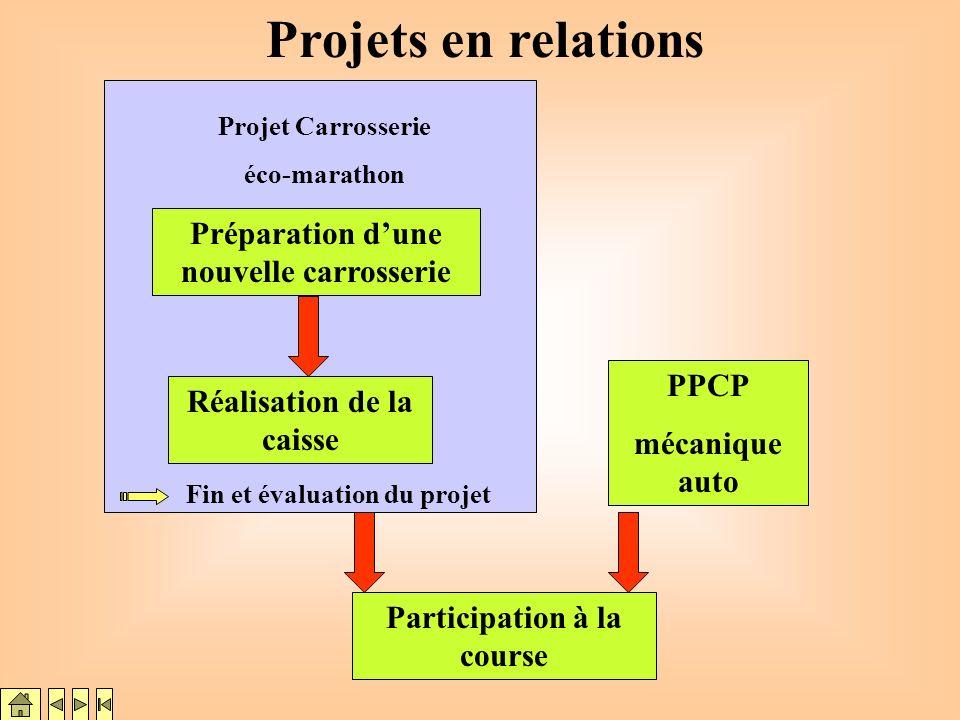 Projets en relations Préparation d'une nouvelle carrosserie PPCP