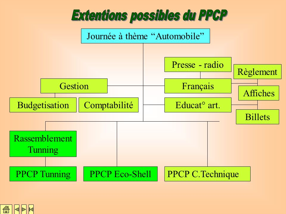 Extentions possibles du PPCP