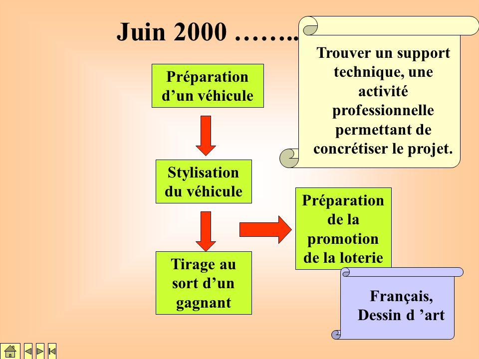 Juin 2000 …….. Trouver un support technique, une activité professionnelle permettant de concrétiser le projet.