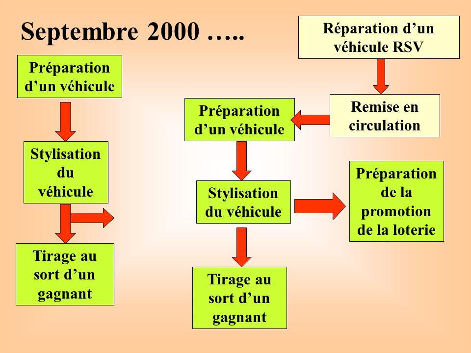 Septembre 2000 ….. Réparation d'un véhicule RSV