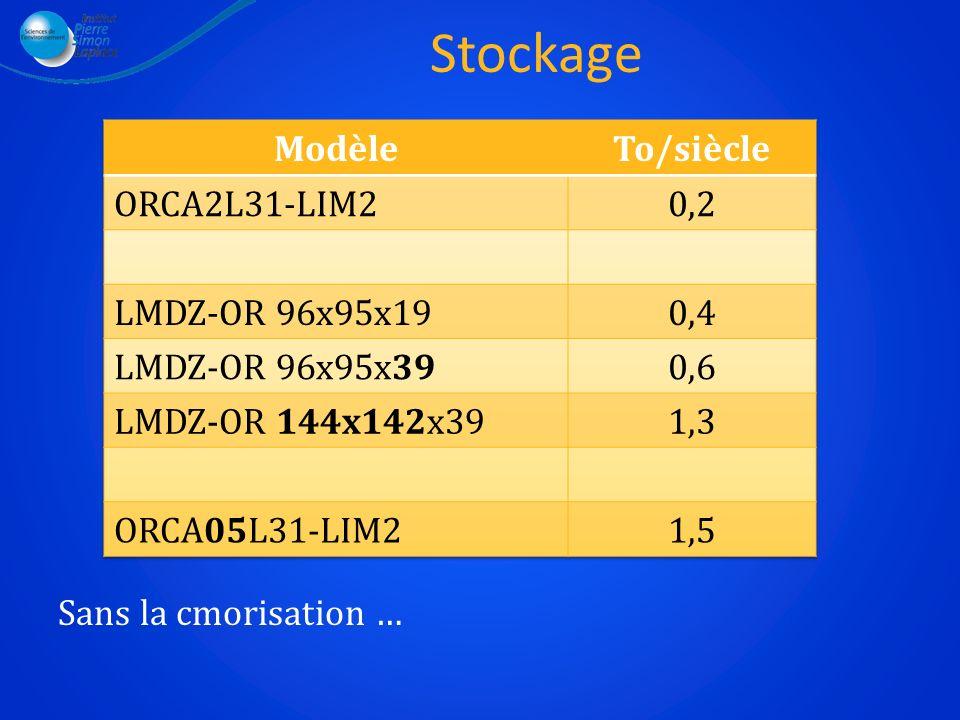 Stockage Modèle To/siècle ORCA2L31-LIM2 0,2 LMDZ-OR 96x95x19 0,4
