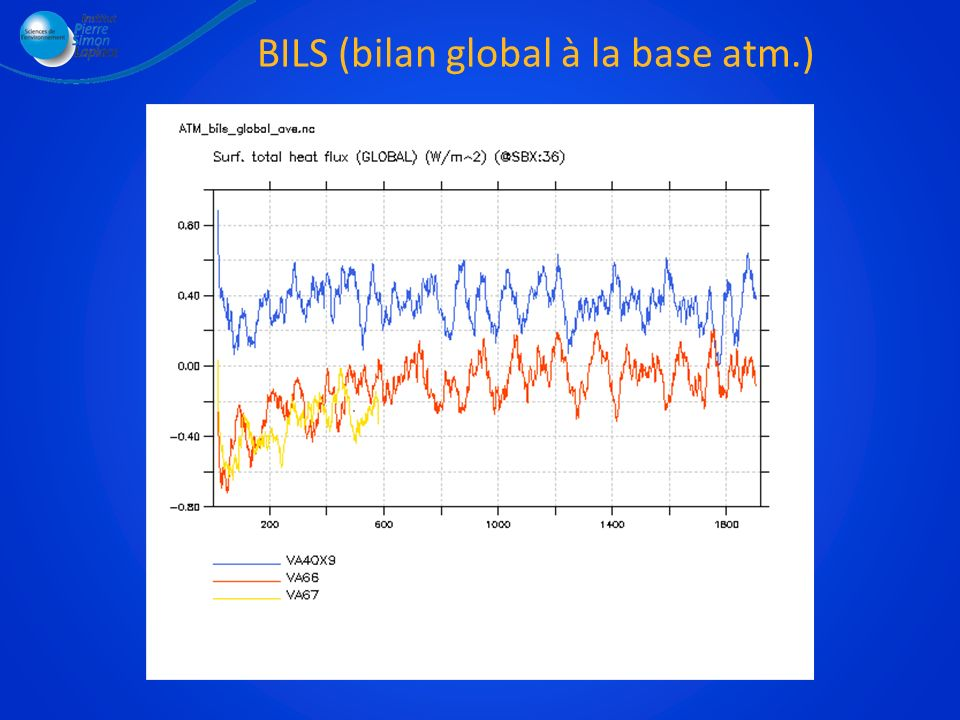 BILS (bilan global à la base atm.)