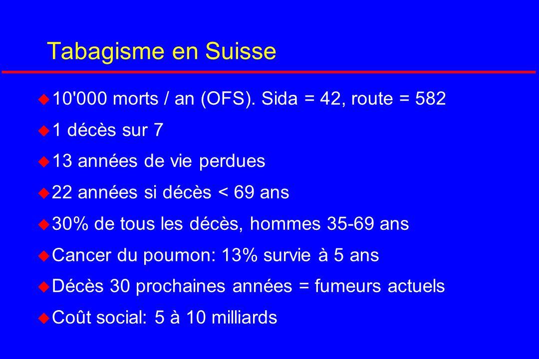 Tabagisme en Suisse 10 000 morts / an (OFS). Sida = 42, route = 582