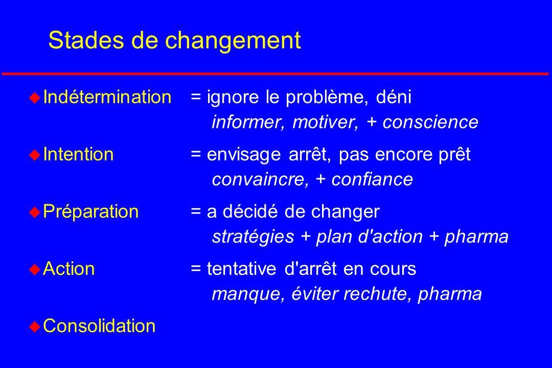 Stades de changement Indétermination = ignore le problème, déni informer, motiver, + conscience.
