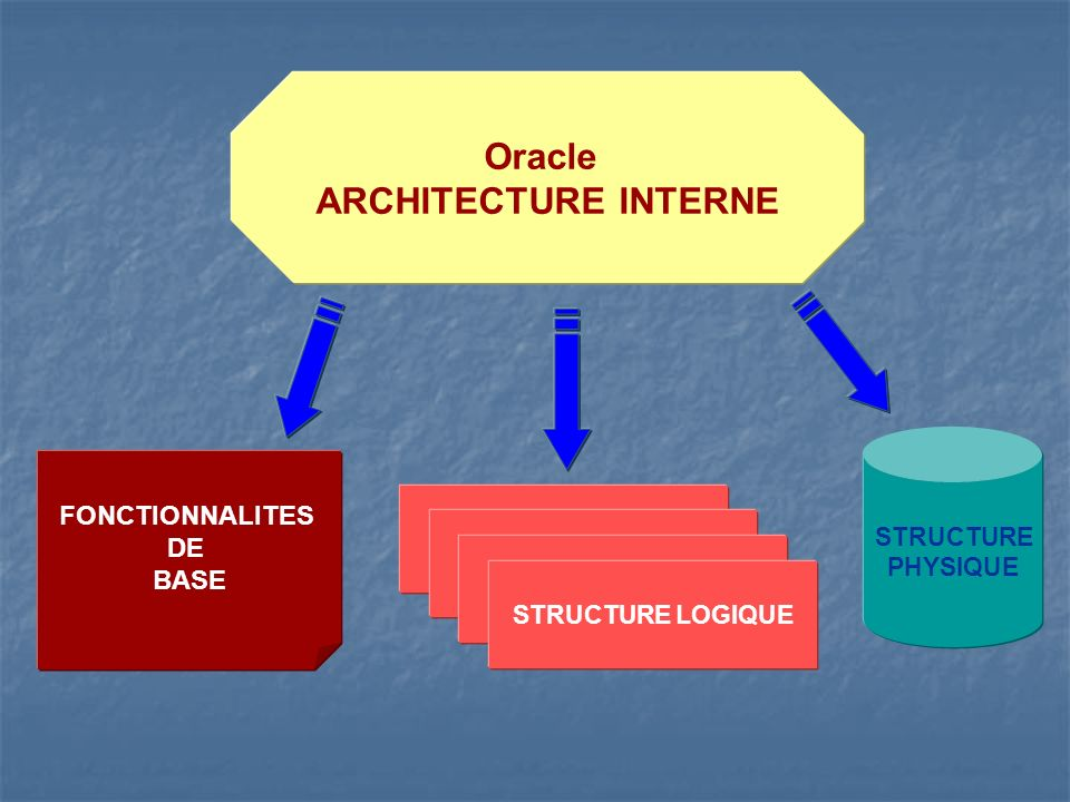 Oracle ARCHITECTURE INTERNE