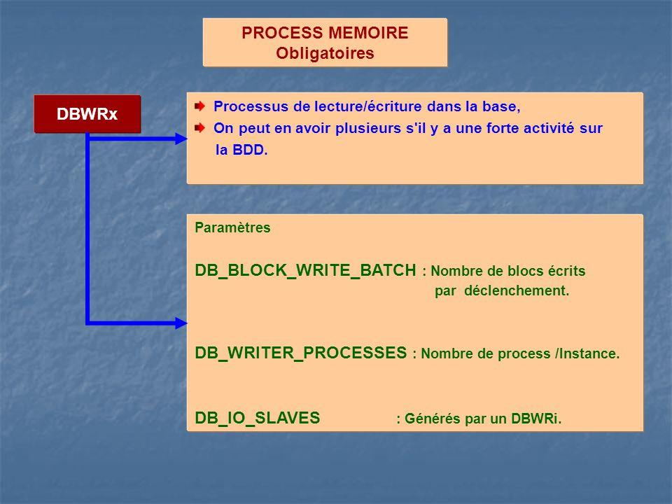 PROCESS MEMOIRE Obligatoires DBWRx