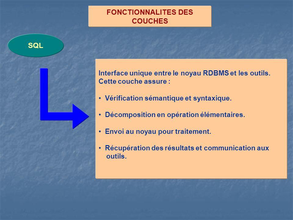 FONCTIONNALITES DES COUCHES