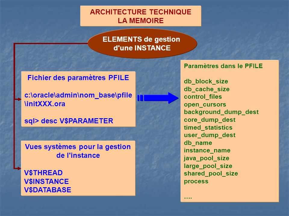 ARCHITECTURE TECHNIQUE LA MEMOIRE