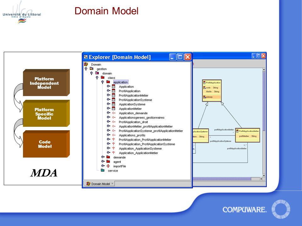 MDA Domain Model Platform Independent Model Platform Specific Model