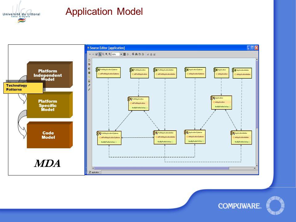 MDA Application Model Platform Independent Model Platform Specific