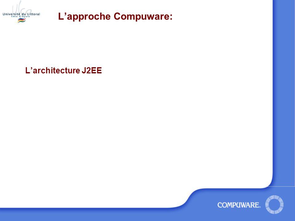 L'approche Compuware: