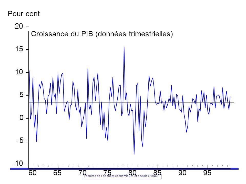 Pour cent 20 Croissance du PIB (données trimestrielles) 15 10 5 -5 -10 60 65 70 75 80 85 90 95