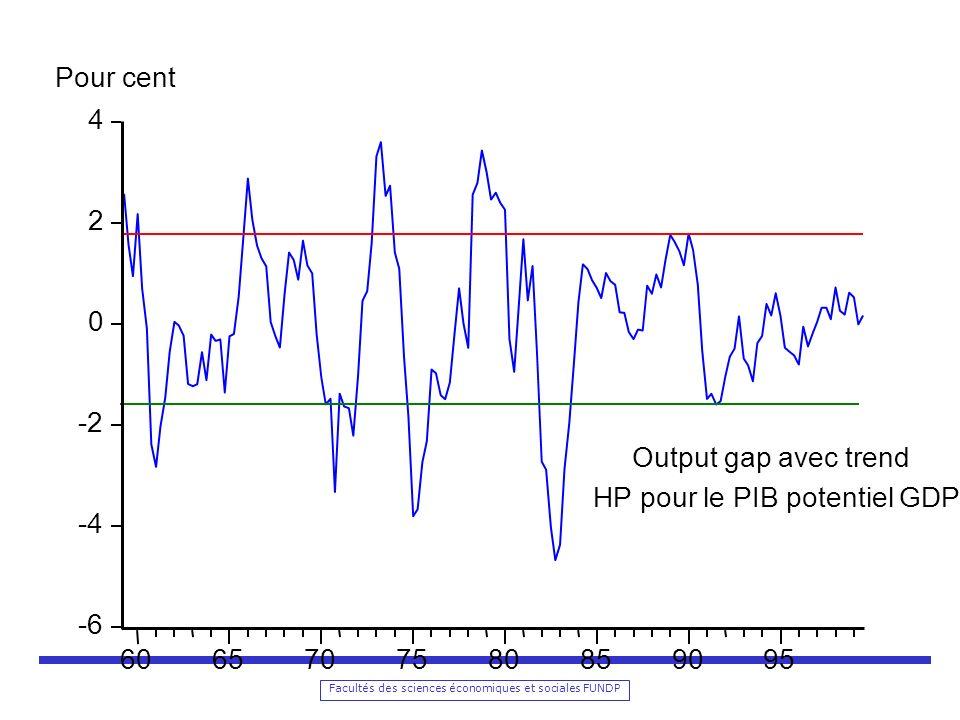Pour cent 4 2 -2 Output gap avec trend HP pour le PIB potentiel GDP -4 -6 60 65 70 75 80 85 90 95