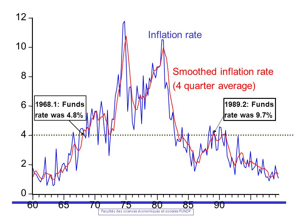 Smoothed inflation rate (4 quarter average) 8